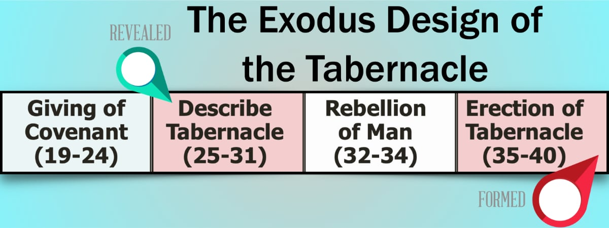 An outline of Exodus depicting the narrative (Ex 32-34) between the design (Ex 25-31) and the building of the tabernacle (Ex 35-40).