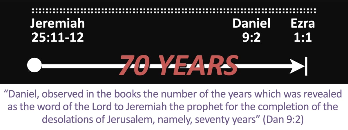 This restoration's timing—an exact seventy years—matched Jeremiah's prophecy, being aided by Daniel's prayers.