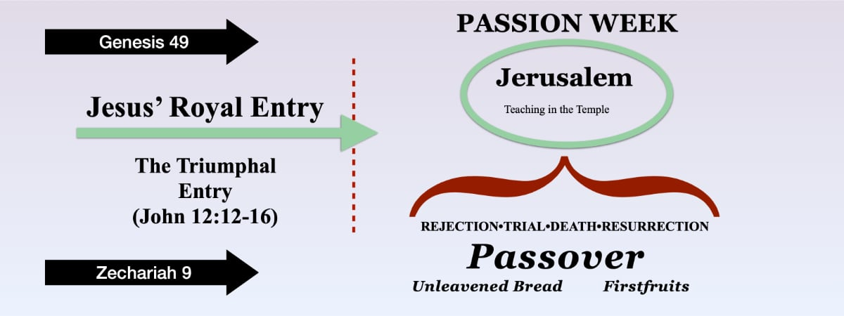 Jesus' coronation occurred on Palm Sunday leading into the Passion week, the celebration of Passover.