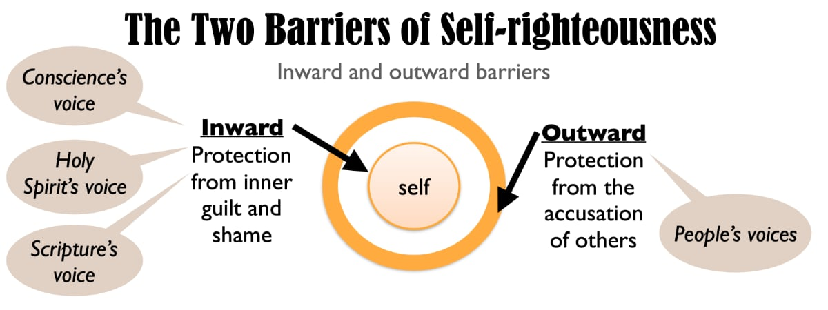To live with their guilt (inward blame from the conscience and Holy Spirit) and blame (outward accusations from others), self-righteous people must bolster their defenses. Remember, they cannot allow themselves to be seen as anything but righteous. Their r
