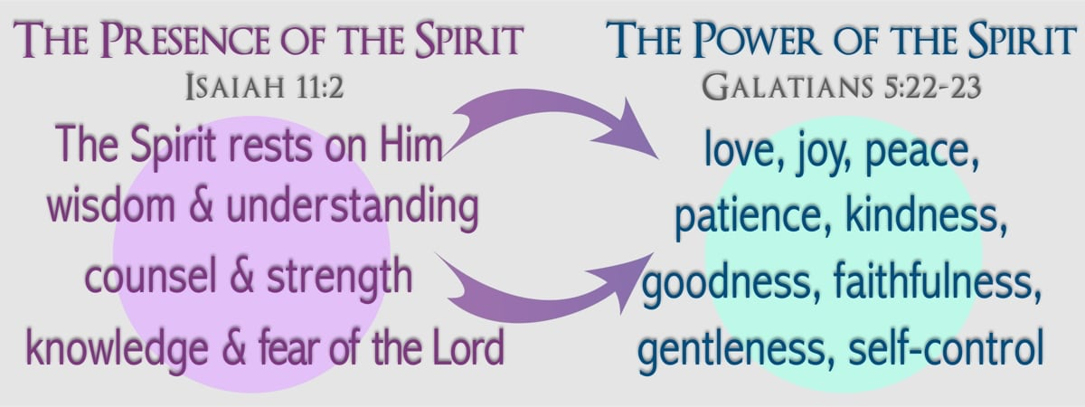 The Isaiah 11:2 list becomes the fundamental developmental key to the Fruit of the Spirit found in Galatians 5:22-23.