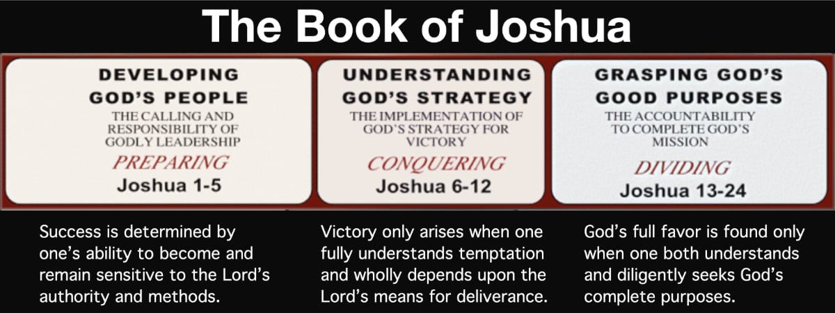 Develop God's People => Understand God's Strategy => Grasping God's Good Purposes